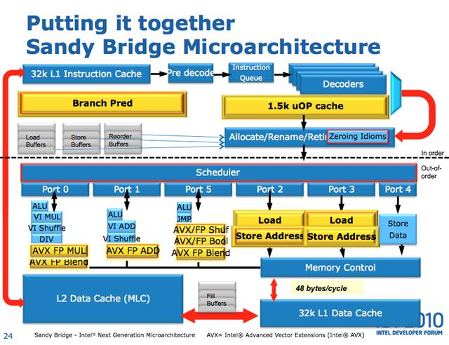 SandyBridgeMicroarchitecture